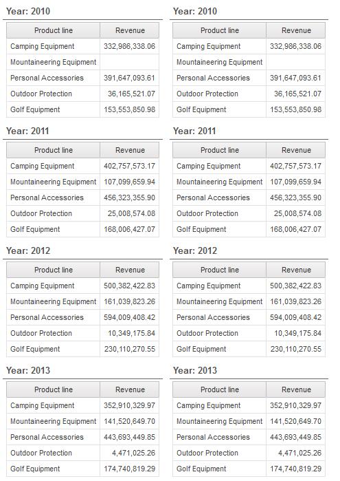 List Headers vs Sectioning