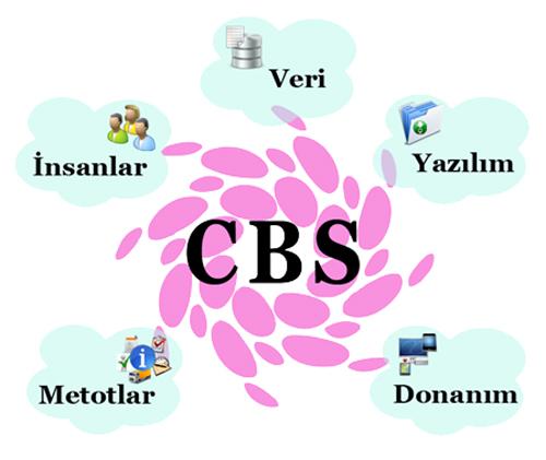 cbs-bileşenleri