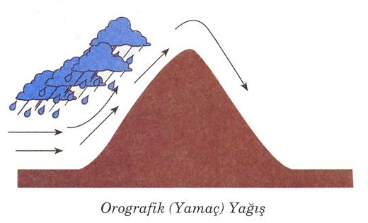 orografik-yagis