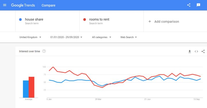 House share search trends Jan-Aug 2020 UK