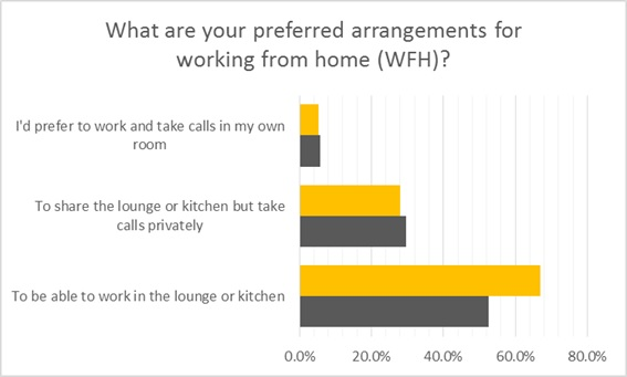 House Sharing Experiences Wfh Preferences