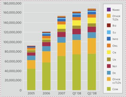 Domain Registration Statistics