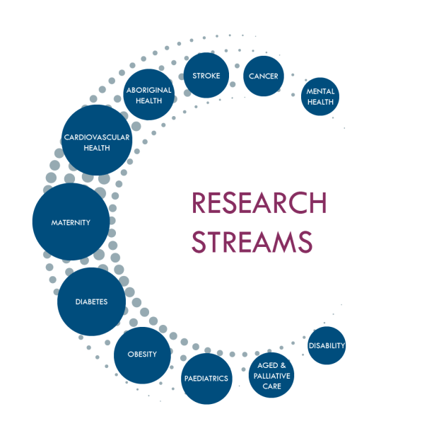 ResearchStreams