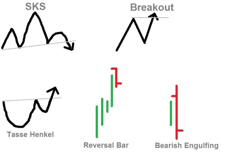 Populäre Day Trading Setups für den privaten Trader - SKS, Breakout, Tasse mit Henkel, Reversal Bar, Bearish Engulfing