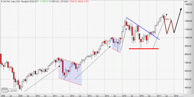 DAX Trading Chart Analyse Trendcheck