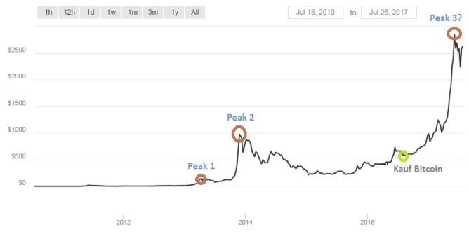 Bitcoin-Trading Long Term Kauf bei 490 Dollar