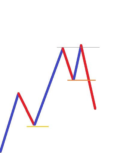 Falsche Ausbrüche beim Markttechnik Trading