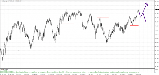 Up Trend im Daily Chart nach Markttechnik im Crude Oil