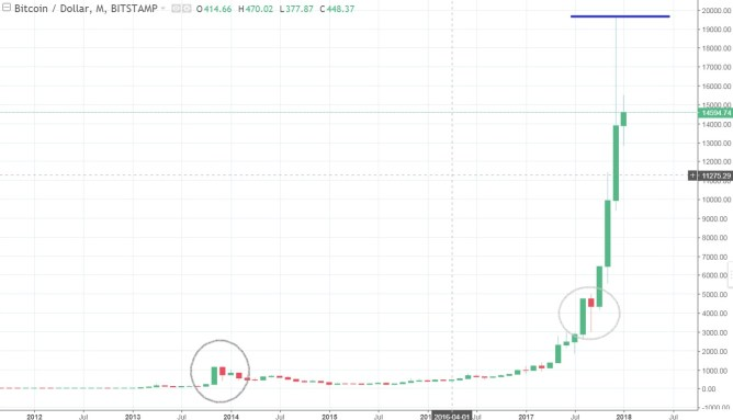 Bitcoin Chart monthly BTCUSD Januar 2018