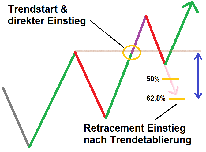 Fibonacci Retracements traden - die Gefahr
