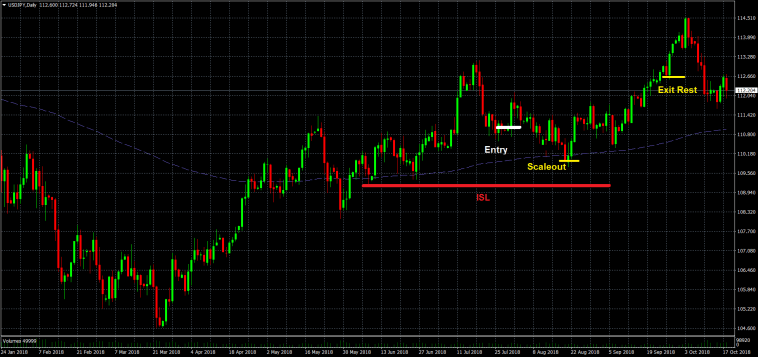 Long Trade Dailychart USDJPY auf Tagesbasis