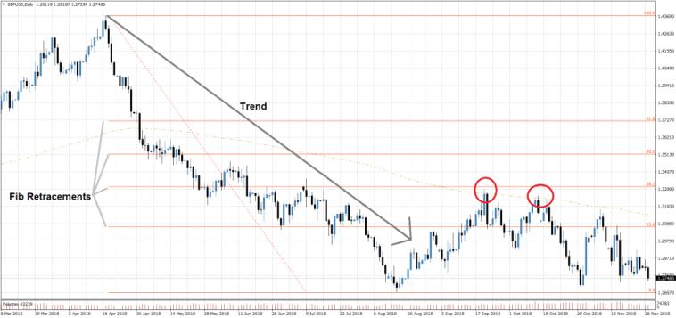 Swingtrading Strategie Forex - Trendfolge im GBPUSD Tagesbasis