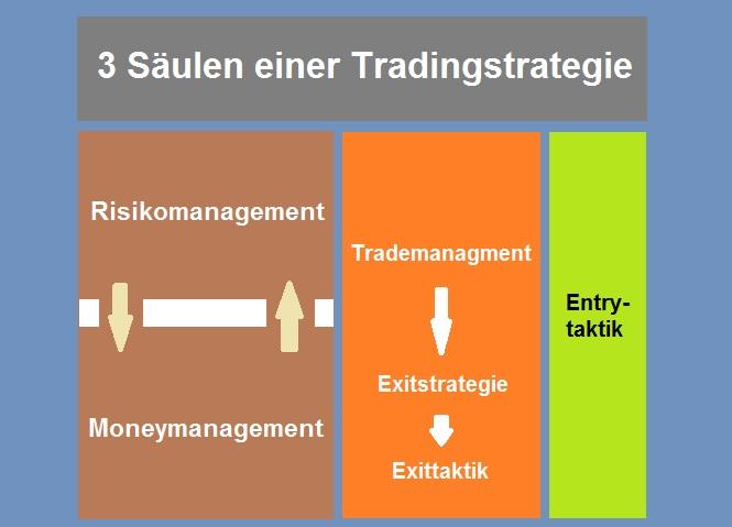 Top CFD, Dax & Forex Trading Strategien, die wirklich funktionieren - Diese 3 Bausteine bilden das Fundament