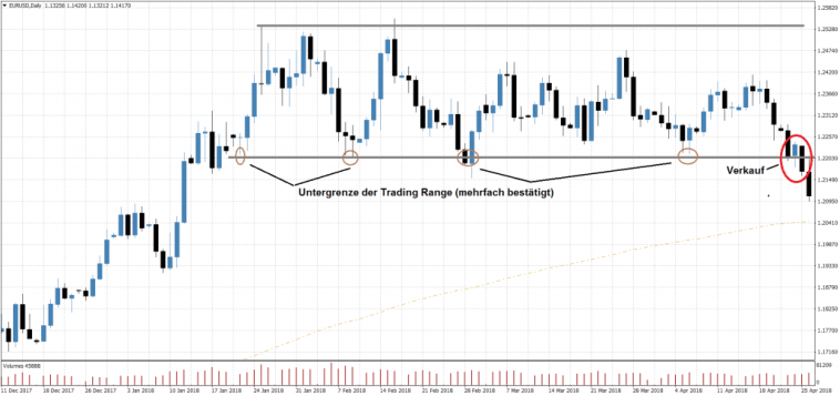 Forex Trading Setups die funktionieren Beispiel Tageschart EURUSD Verkauf Range Breakout