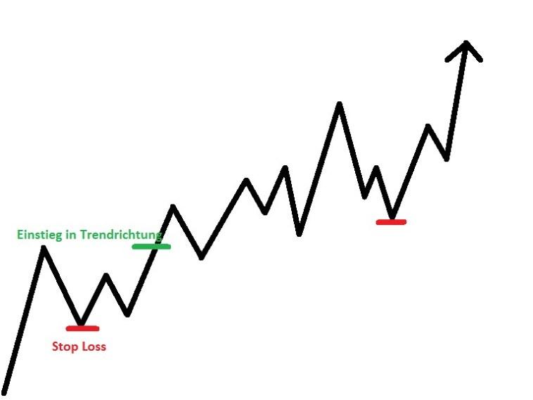 Trend Trading Strategien für Anfänger - Forex und Dax Lehrbuch Ansatz