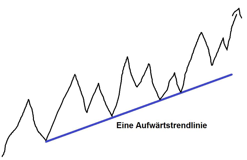 Trendlinien Definition - Up Trendline zeichnen für Dax, Forex, CFD, Aktien - Beispiel Schema