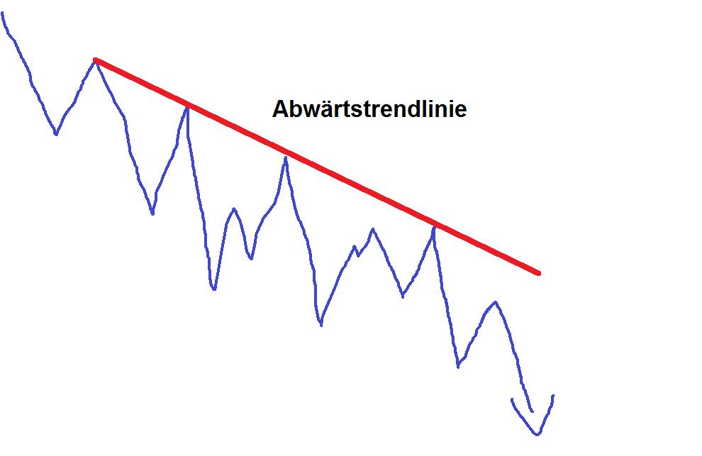 Trendlinien setzen an der Börse - Abwärts-Trendline Schemazeichnung Beispiel