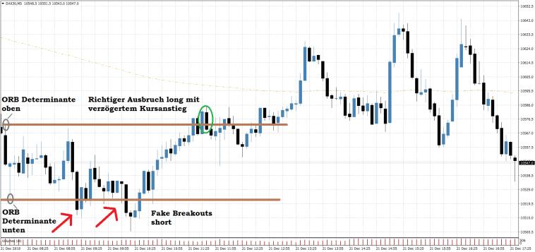 DAX Trading Setup Opening Range Breakout long mit zwei falschen Ausbrüchen short