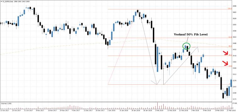 EuroStoxx50 Fibonacci Trading Setup 50% short Daily