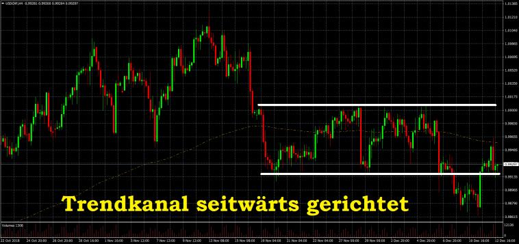 Trendkanäle richtig zeichnen an der Börse - Seitwärtstrend Trading Range