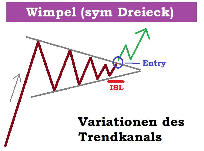 Trendkanal Dax CFD ETF Aktien - Aufwärtstrend Definition Wimpel prozyklisches Setup