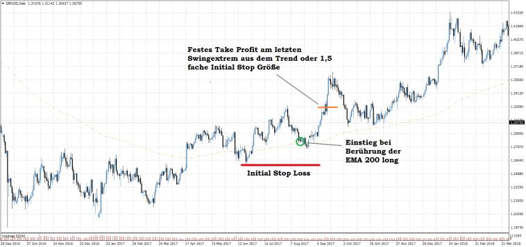GBPUSD Tagechart EMA 200 Setup prozyklisch - Einfache Trend Trading Strategie für Anfänger long