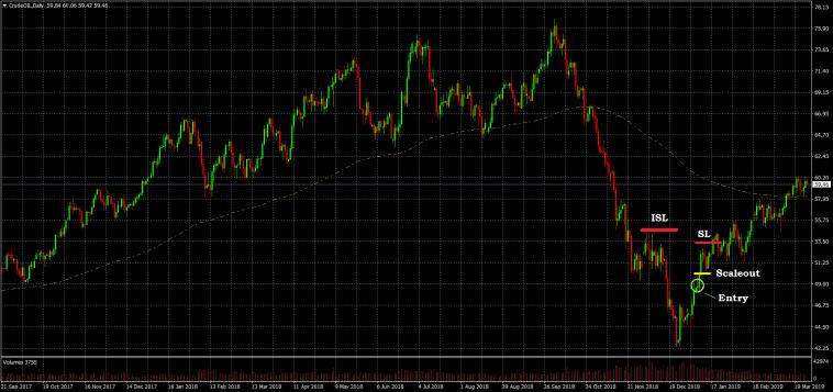 Trading auf Tagesbasis - Trendhandel Marktttechnik aus der Korrektur Crude Oil short CFD
