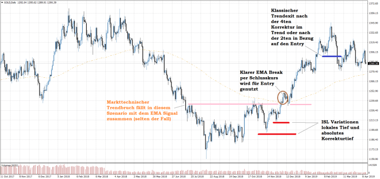 EMA200 Breakout Trend Trading Strategie long Gold CFD Beispiel Trade Chart