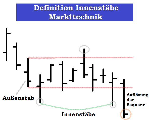 Der Innenstab in der Markttechnik - Definition Innenstäbe Beispiel
