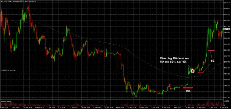 BTC Volumen Trading Indikator auf Tagesbasis Beispiel Trade 2 April 2019