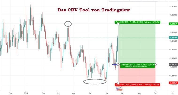 Das CRV Chance Risiko Verhältnis im Trading richtig berechnen mit dem Tradingview Tool