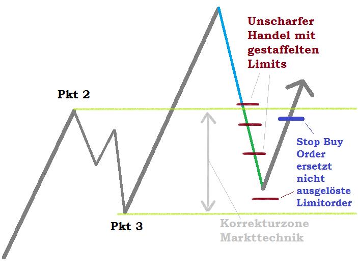 Das Marktechnik Setup Ballkönigin für das Trend Trading nutzen