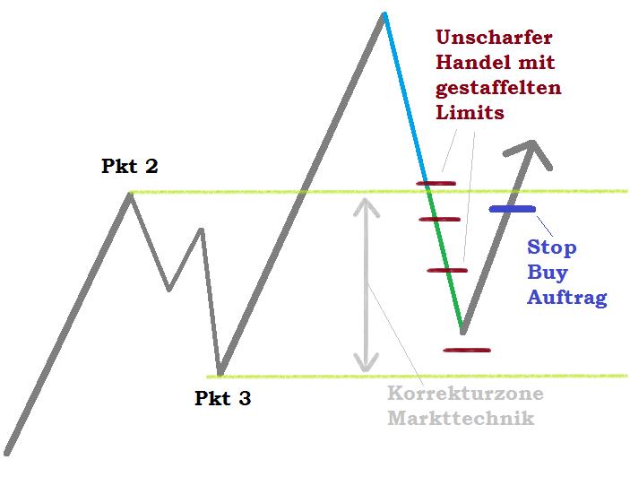 Marktechnik Setup Ballkönigin Handel mit Unschärfe aus der Korrektur Beispiel Trades