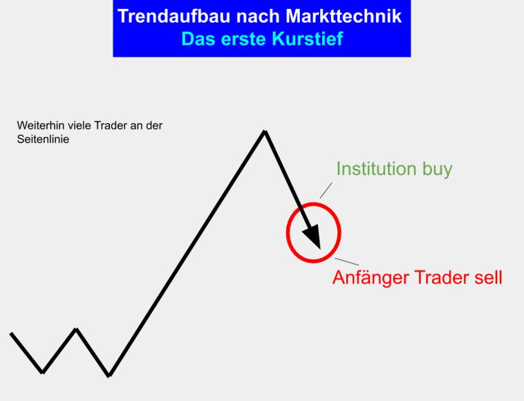 Der Trend Aufbau beim Markttechnik Trading - Phase 3 - Das erste lokale Tief