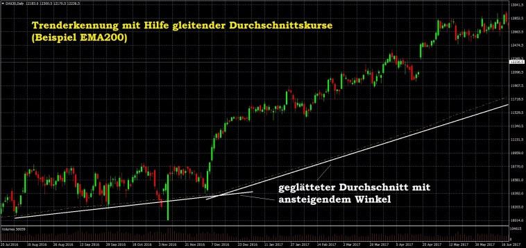 Trend Trading Signale im DAX30 - Trends erkennen mit der Durchschnittspreis-Methode-Beispiel-Aufwärtstrend