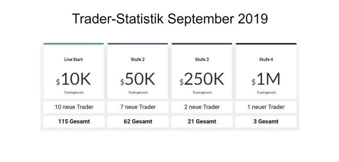 Prop Trading Firma Heldental & Co - Offizielle Traderstatistik mit allen Zugängen für alle Kontogrößen Vaals Niederlande Stand Sep 2019