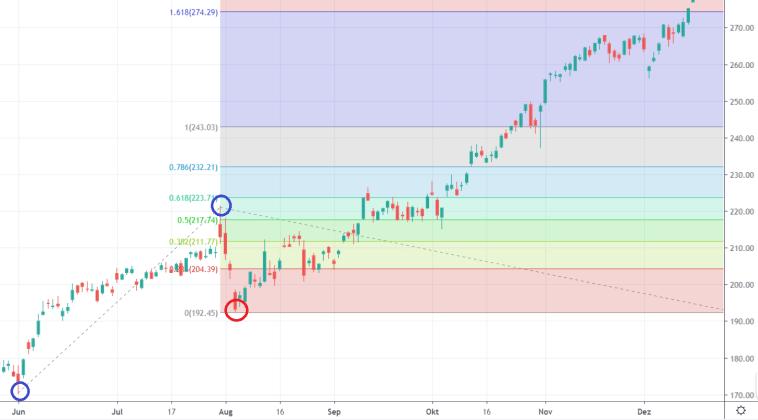 Trading_mit_Fibonacci_Extensions_Beispiel_Chart