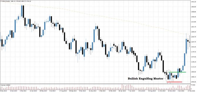 Trading Setup Price Action Bullish Engulfing Beispiel