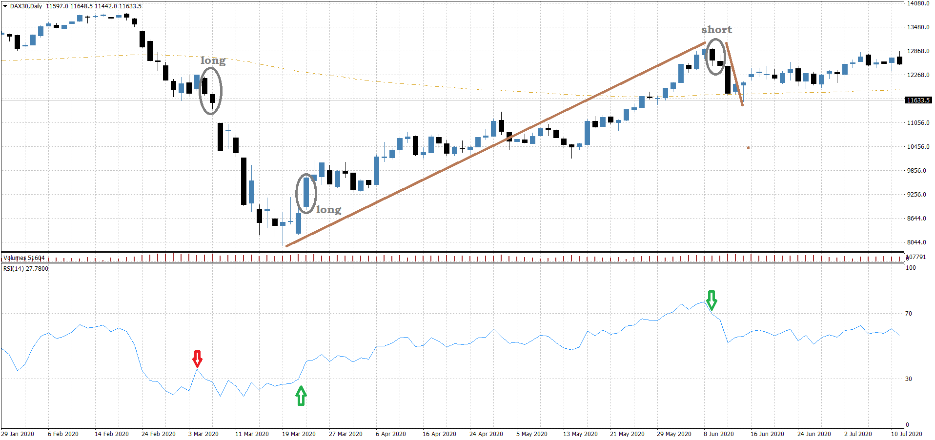 Swingtrading Indikatoren Chartbeispiel RSI mit Fehlsignal