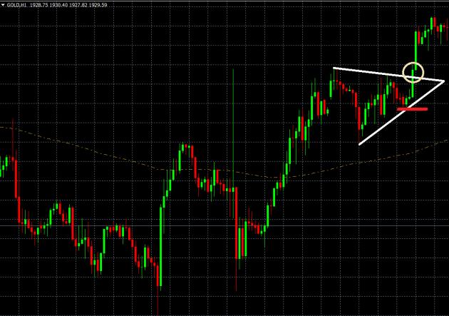 Trading Setup Bullischer Wimpel Beispiel Chart Gold