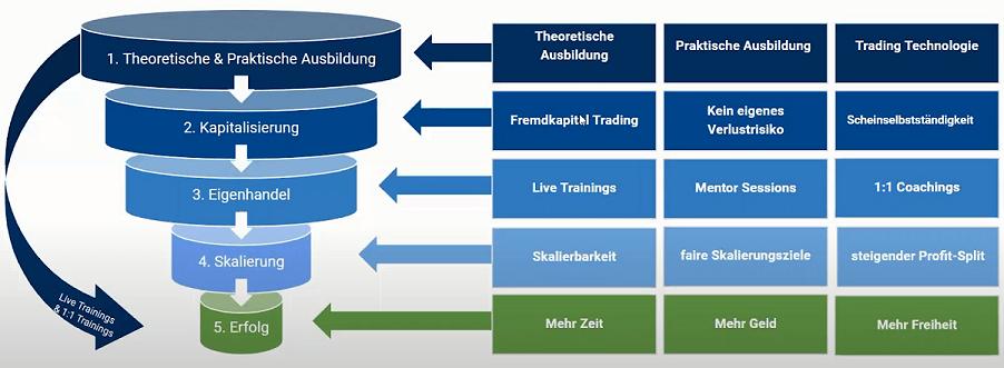 Prop Trading Ausbildung in Deutschland