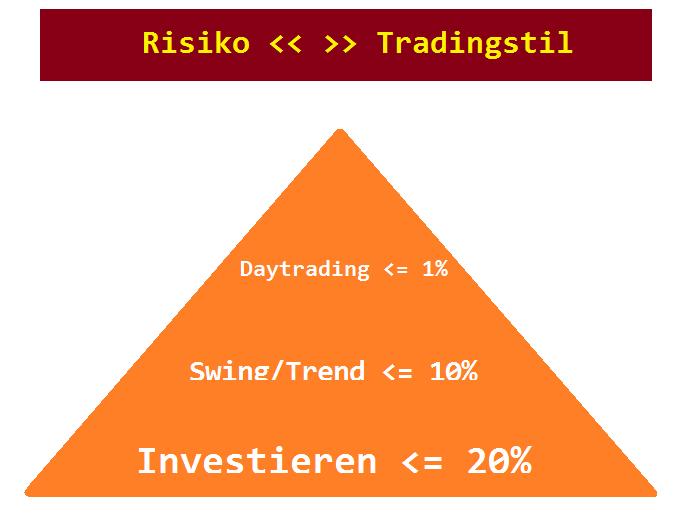 Swing Trading vs Daytrading vs Investieren - Risikomanagement Unterschied