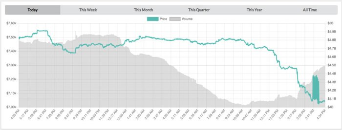 Bitcoin chart of-08/04/2018