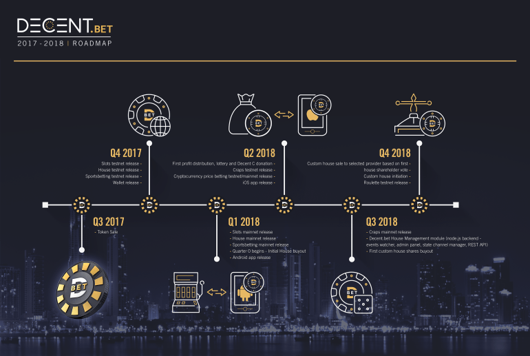 Decent-Roadmap