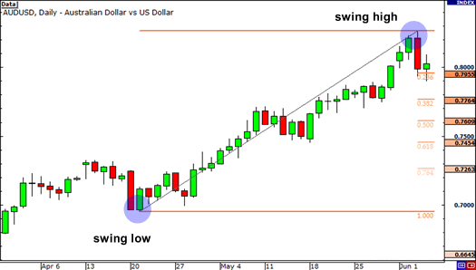 Daily chart of AUD/USD with Fibonacci retracement levels