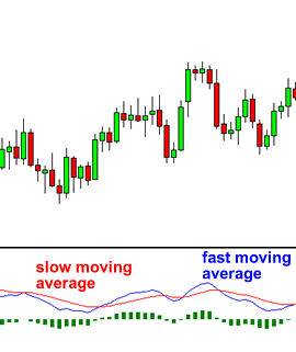 MACD with fast and slow moving average