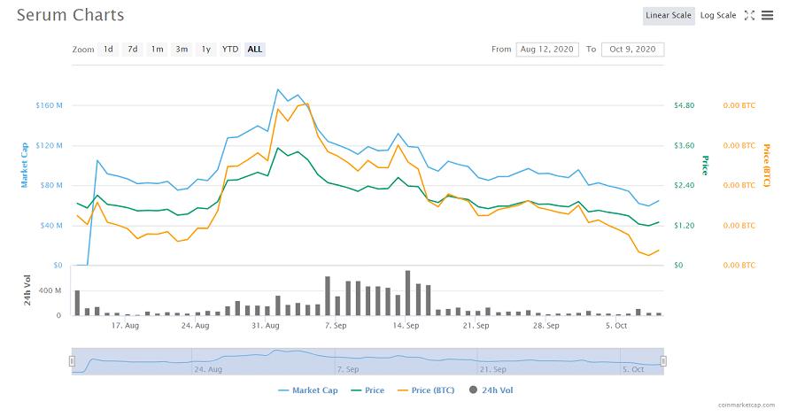 Serum Cryptocurrency Price