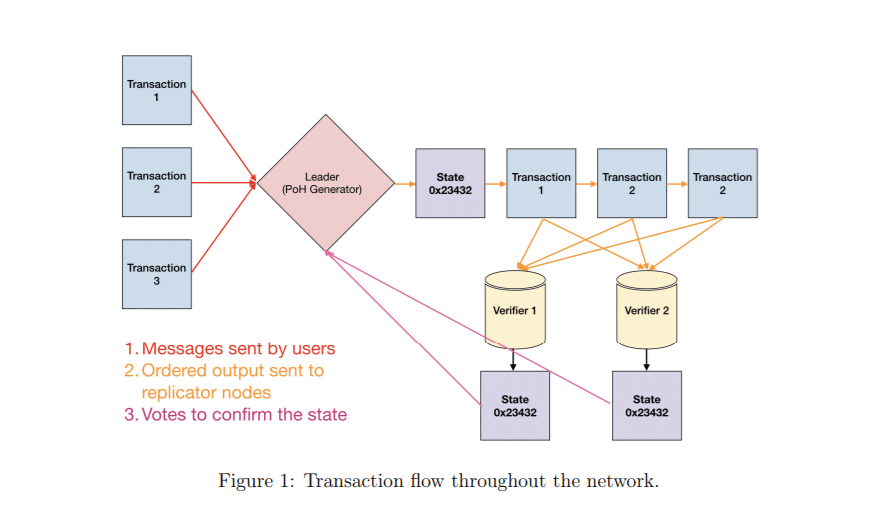 Solana Cryptocurrency Architecture