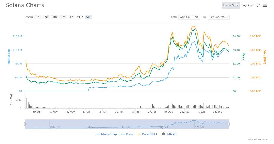 Solana Cryptocurrency Price
