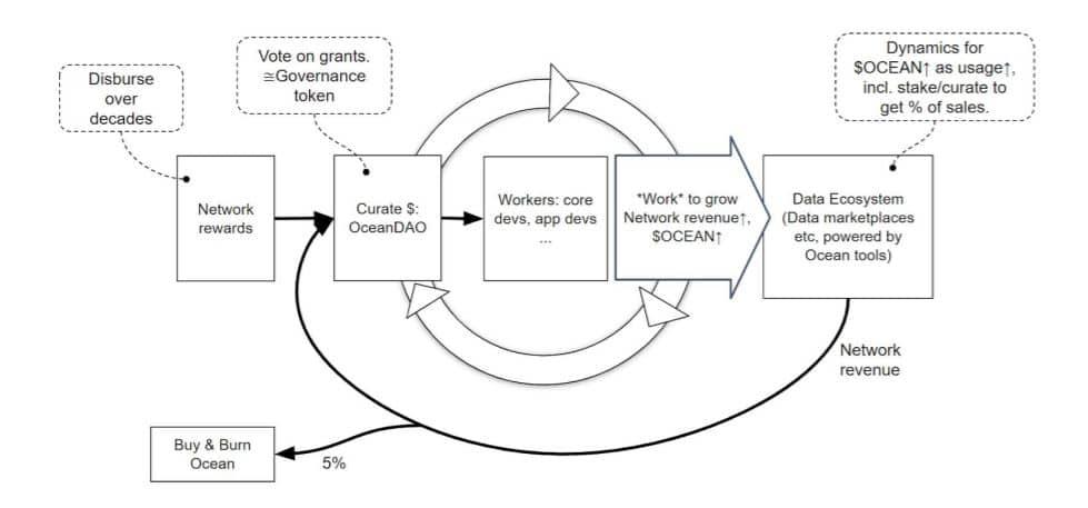 Ocean Protocol System